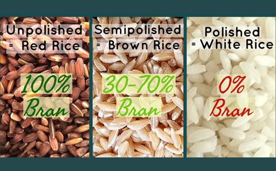 Traditional Rice Varieties of India