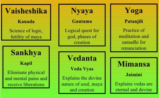 Shad Darshanas- Six Systems of Hindu Philosophy