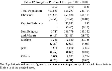Religious Demography Of India::Foreign Affairs