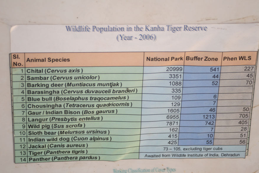 Wildlife Population board in Kanha Tiger Reserve in 2006.